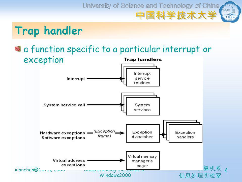 计算机系 信息处理实验室 xlanchen@03/11/2005Understanding the Inside of Windows2000 15 Hardware Interrupt Processing PIC: Programmable Interrupt Controller i8259A for uniprocessor systems (IBM PC) <=15 APIC: Advanced Programmable Interrupt Controller i82489 for multiprocessor systems Most new computers <=256