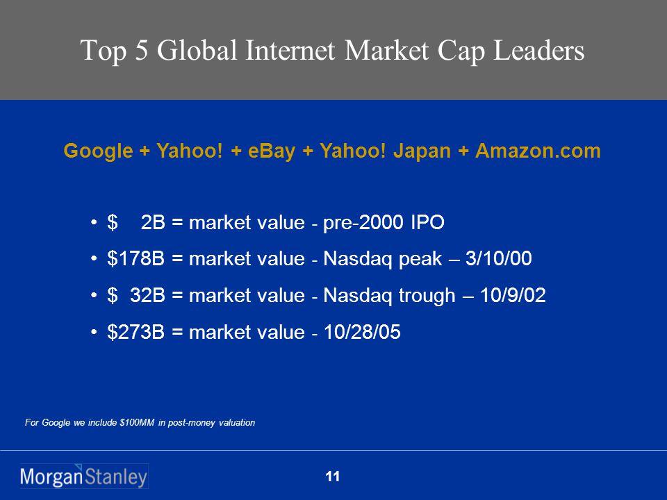 11 Top 5 Global Internet Market Cap Leaders $ 2B = market value - pre-2000 IPO $178B = market value - Nasdaq peak – 3/10/00 $ 32B = market value - Nasdaq trough – 10/9/02 $273B = market value - 10/28/05 Google + Yahoo.