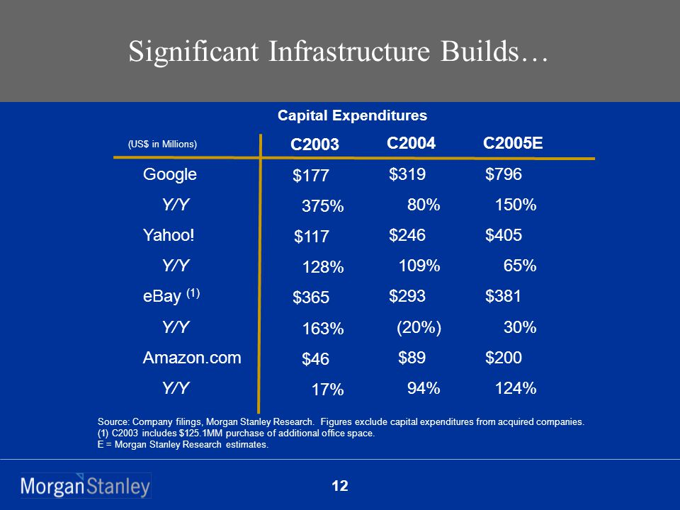 12 Significant Infrastructure Builds… Source: Company filings, Morgan Stanley Research.
