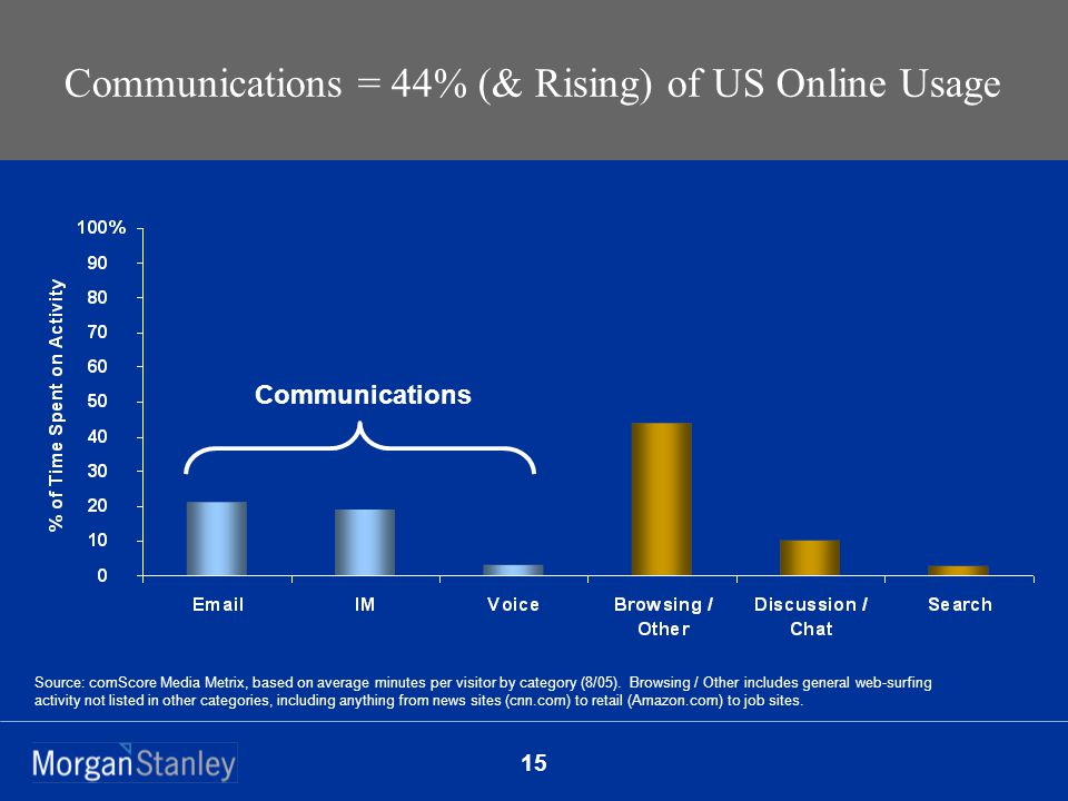 15 Communications = 44% (& Rising) of US Online Usage Source: comScore Media Metrix, based on average minutes per visitor by category (8/05).