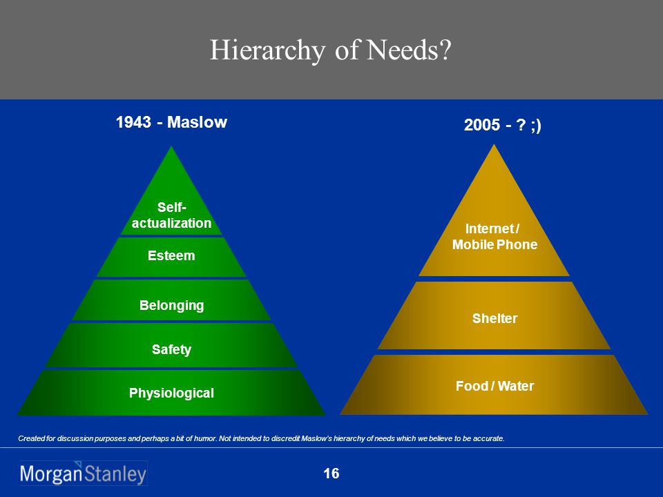 16 Hierarchy of Needs.