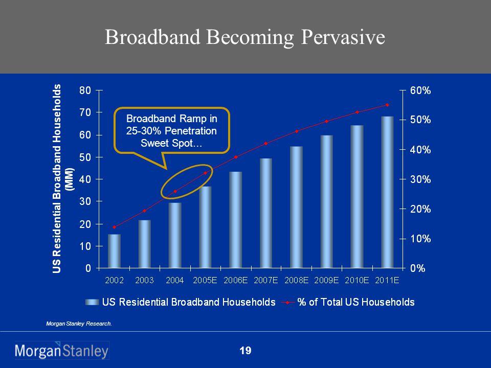 19 Broadband Becoming Pervasive Morgan Stanley Research.