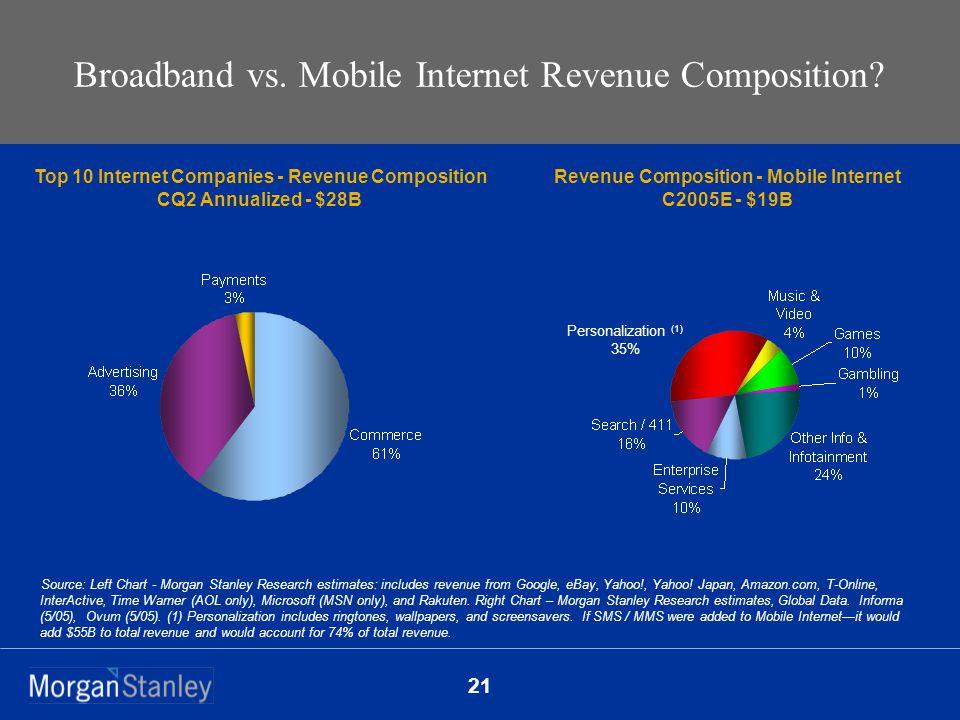 21 Broadband vs. Mobile Internet Revenue Composition.