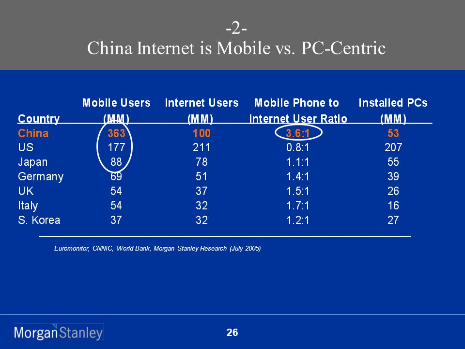 26 Euromonitor, CNNIC, World Bank, Morgan Stanley Research (July 2005) -2- China Internet is Mobile vs.