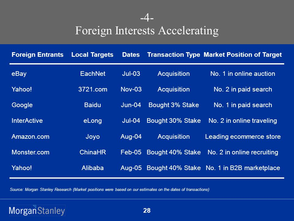 28 -4- Foreign Interests Accelerating Source: Morgan Stanley Research (Market positions were based on our estimates on the dates of transactions) Foreign EntrantsLocal TargetsDatesTransaction TypeMarket Position of Target eBay Yahoo.