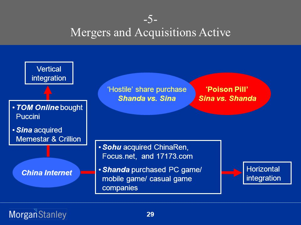 29 -5- Mergers and Acquisitions Active Horizontal integration Vertical integration Sohu acquired ChinaRen, Focus.net, and 17173.com Shanda purchased PC game/ mobile game/ casual game companies TOM Online bought Puccini Sina acquired Memestar & Crillion 'Poison Pill' Sina vs.