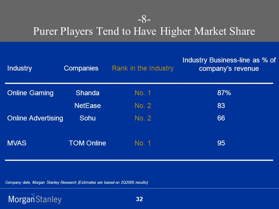 32 -8- Purer Players Tend to Have Higher Market Share Company date, Morgan Stanley Research (Estimates are based on 2Q2005 results) Online Gaming Online Advertising MVAS Shanda NetEase Sohu TOM Online No.