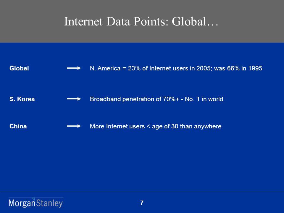 7 Internet Data Points: Global… Global N.