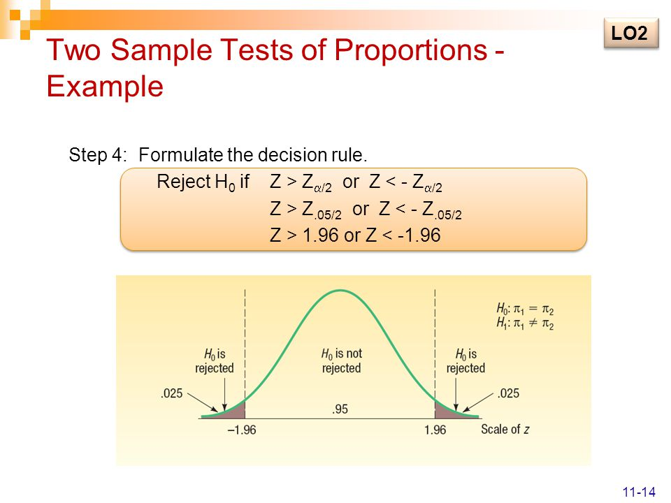 Two Sample Tests of Proportions - Example Step 4: Formulate the decision rule.