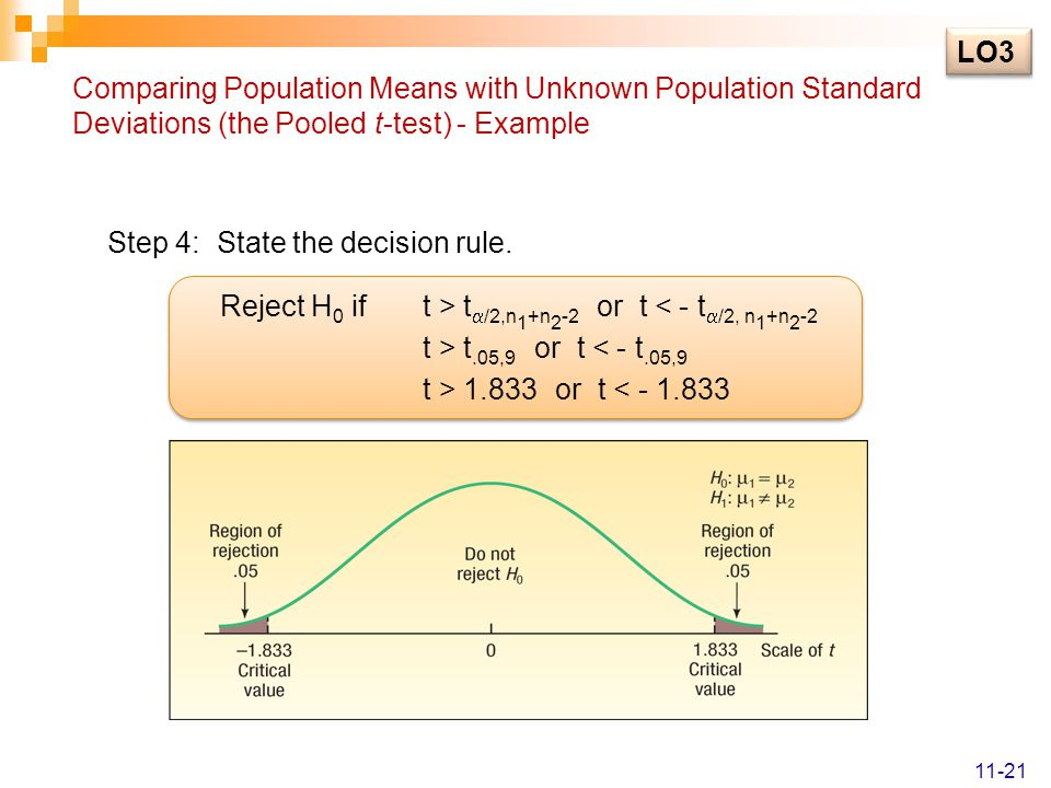 Comparing Population Means with Unknown Population Standard Deviations (the Pooled t-test) - Example Step 4: State the decision rule.
