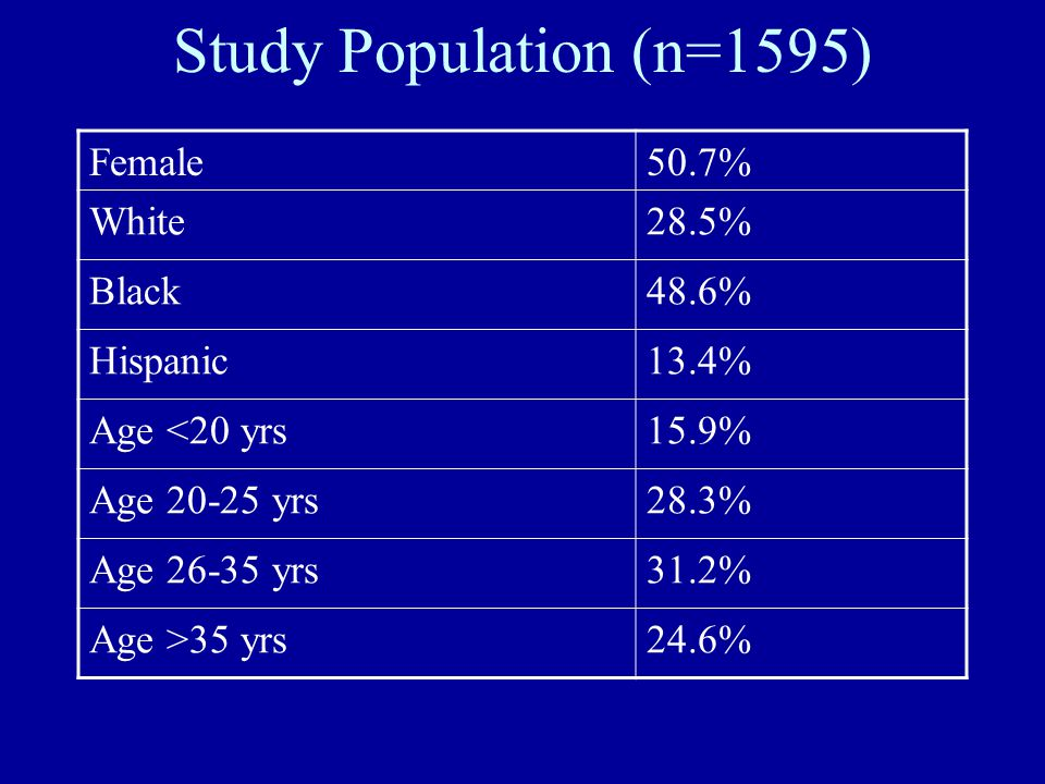 Study Population (n=1595) Female50.7% White28.5% Black48.6% Hispanic13.4% Age <20 yrs15.9% Age 20-25 yrs28.3% Age 26-35 yrs31.2% Age >35 yrs24.6%