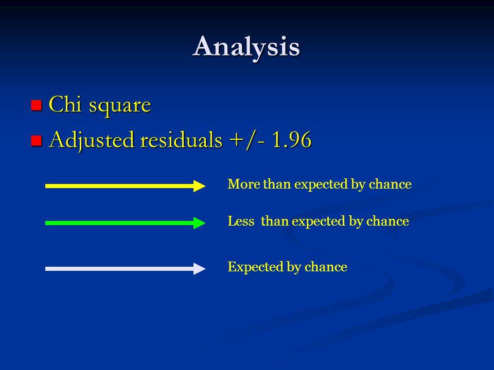 Analysis Chi square Chi square Adjusted residuals +/- 1.96 Adjusted residuals +/- 1.96 More than expected by chance Less than expected by chance Expected by chance