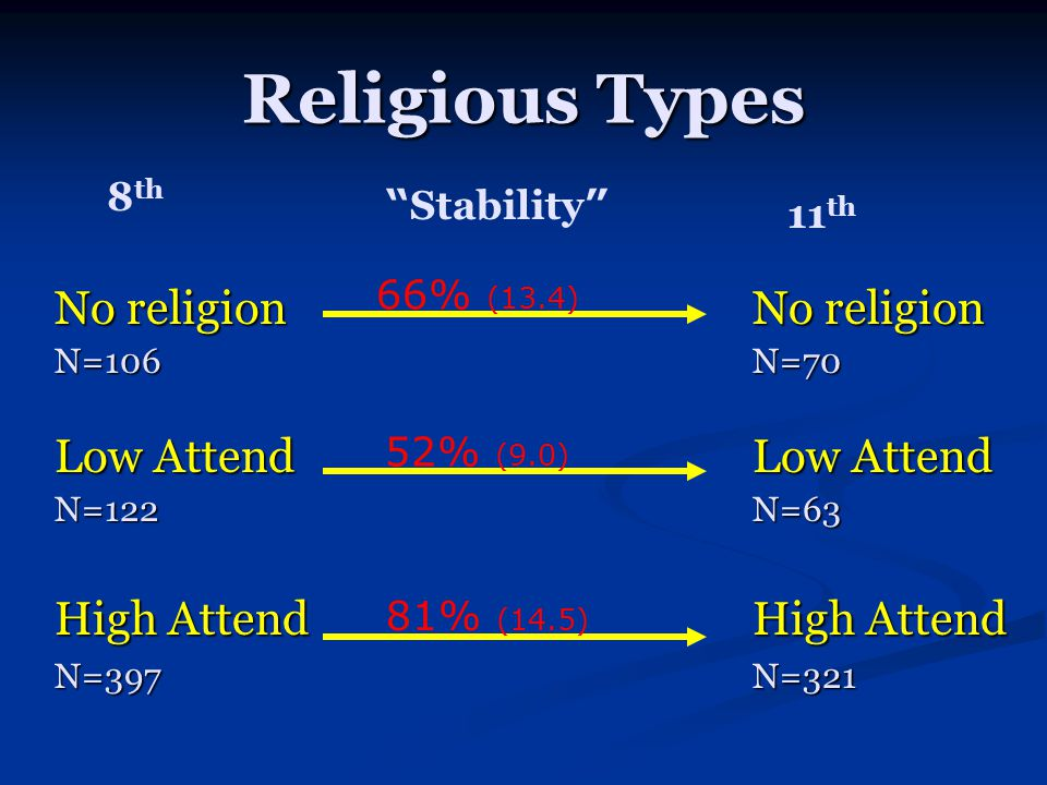 Religious Types 8 th 11 th No religion N=106 66% (13.4) High Attend N=397 81% (14.5) Low Attend N=122 52% (9.0) Low Attend N=63 No religion N=70 High