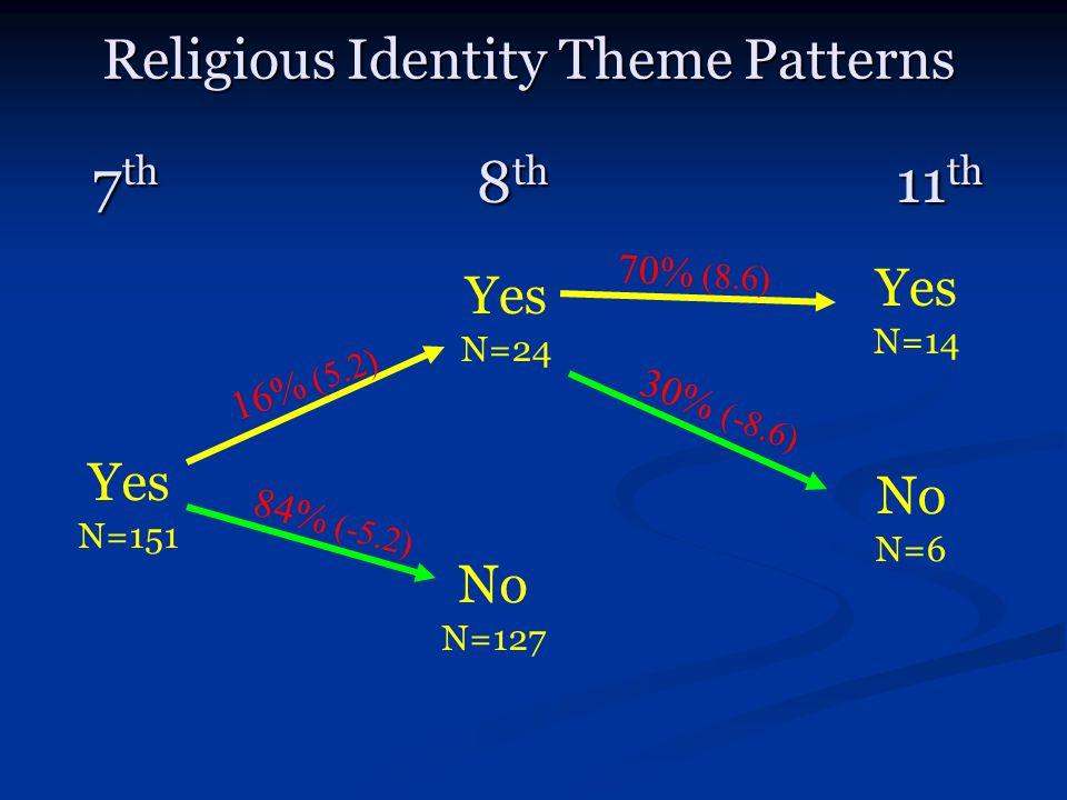 7 th 8 th 11 th Religious Identity Theme Patterns Yes N=151 No N=127 84% (-5.2) No N=6 30% (-8.6) Yes N=24 16% (5.2) Yes N=14 70% (8.6)
