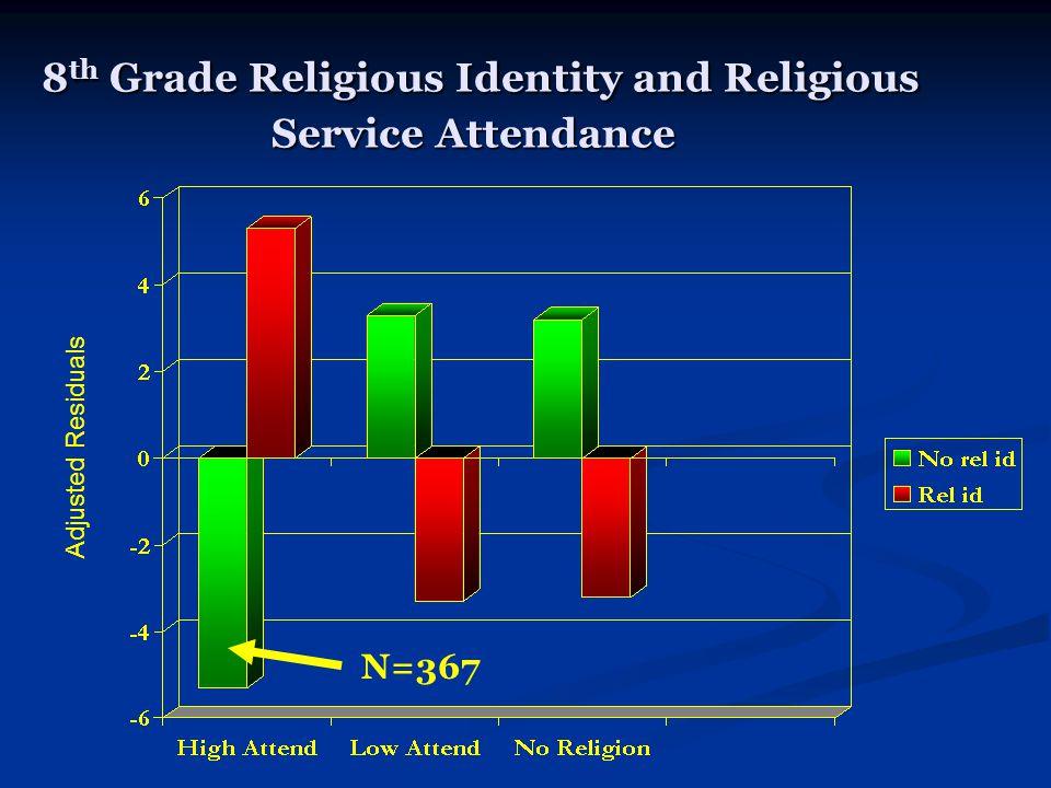 8 th Grade Religious Identity and Religious Service Attendance 8 th Grade Religious Identity and Religious Service Attendance N=367 Adjusted Residuals