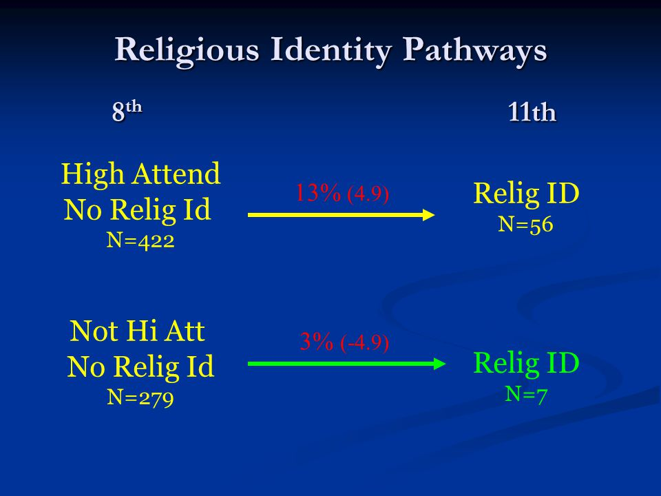 Religious Identity Pathways High Attend No Relig Id N=422 Relig ID N=56 13% (4.9) 8 th 11th Not Hi Att No Relig Id N=279 Relig ID N=7 3% (-4.9)