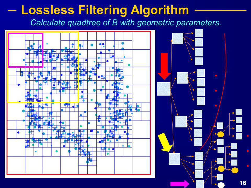 16 Calculate quadtree of B with geometric parameters............. Lossless Filtering Algorithm