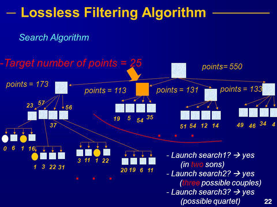 22 Search Algorithm............ points= 550 points = 173 points = 113 points = 131 points = 133 23 57 56 37 19 5 54 35 54 12 14 51 49 46 34 4 0 6 1 16