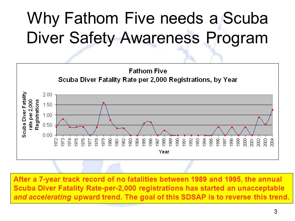 3 Why Fathom Five needs a Scuba Diver Safety Awareness Program After a 7-year track record of no fatalities between 1989 and 1995, the annual Scuba Diver Fatality Rate-per-2,000 registrations has started an unacceptable and accelerating upward trend.