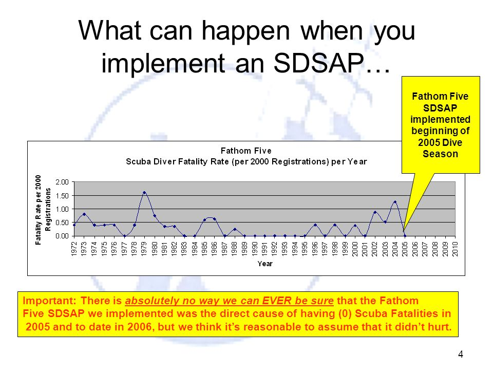 4 What can happen when you implement an SDSAP… Important: There is absolutely no way we can EVER be sure that the Fathom Five SDSAP we implemented was the direct cause of having (0) Scuba Fatalities in 2005 and to date in 2006, but we think it's reasonable to assume that it didn't hurt.