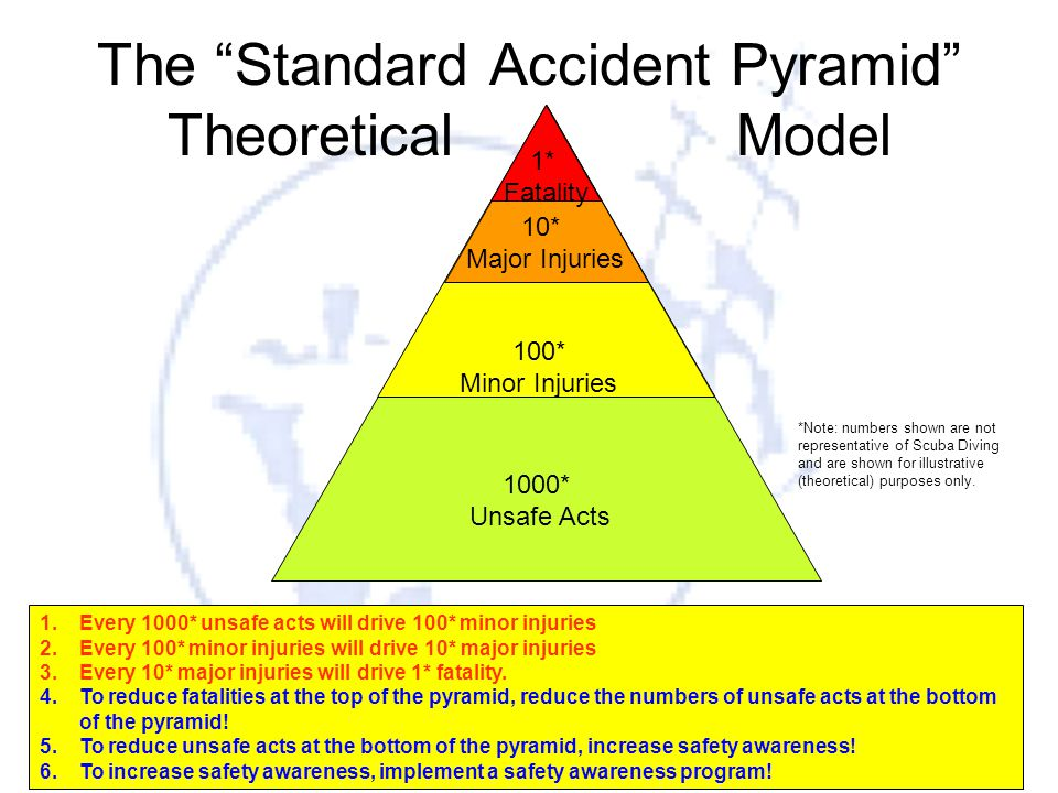"""6 The """"Standard Accident Pyramid"""" Theoretical Model 1000* Unsafe Acts 100* Minor Injuries 10* Major Injuries 1* Fatality 1.Every 1000* unsafe acts wil"""