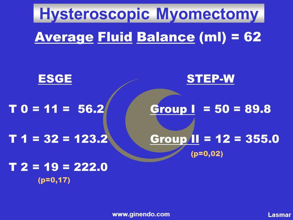Average Fluid Balance (ml) = 62 ESGE STEP-W T 0 = 11 = 56.2 Group I = 50 = 89.8 T 1 = 32 = 123.2 Group II = 12 = 355.0 (p=0,02) T 2 = 19 = 222.0 (p=0,17) www.ginendo.com Hysteroscopic Myomectomy Lasmar