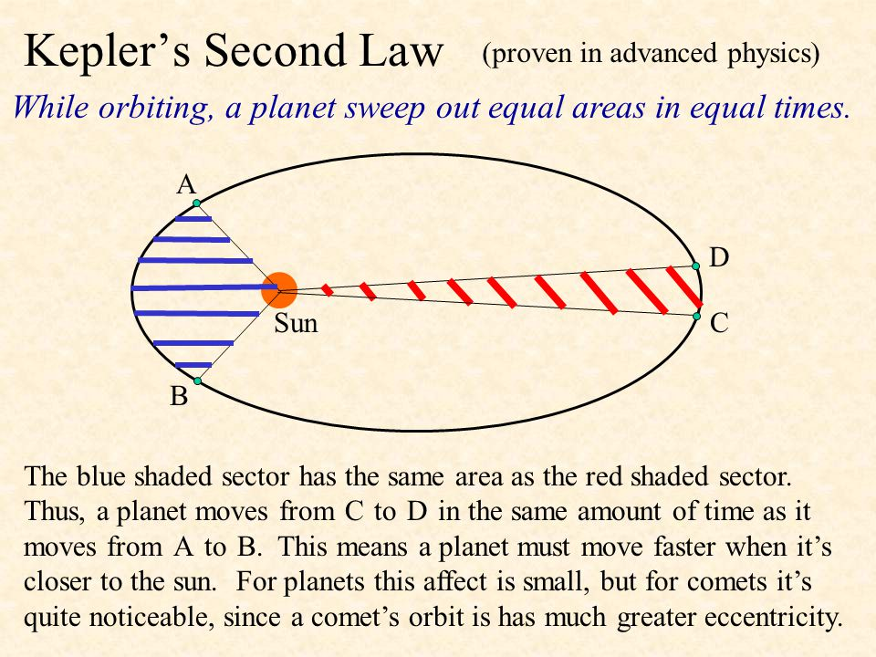 Kepler's First Law Planets move around the sun in elliptical paths with the sun at one focus of the ellipse. An ellipse has two foci, F 1 and F 2. For