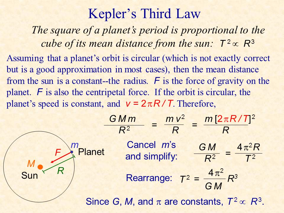 Kepler's Second Law Sun While orbiting, a planet sweep out equal areas in equal times. C D A B The blue shaded sector has the same area as the red sha