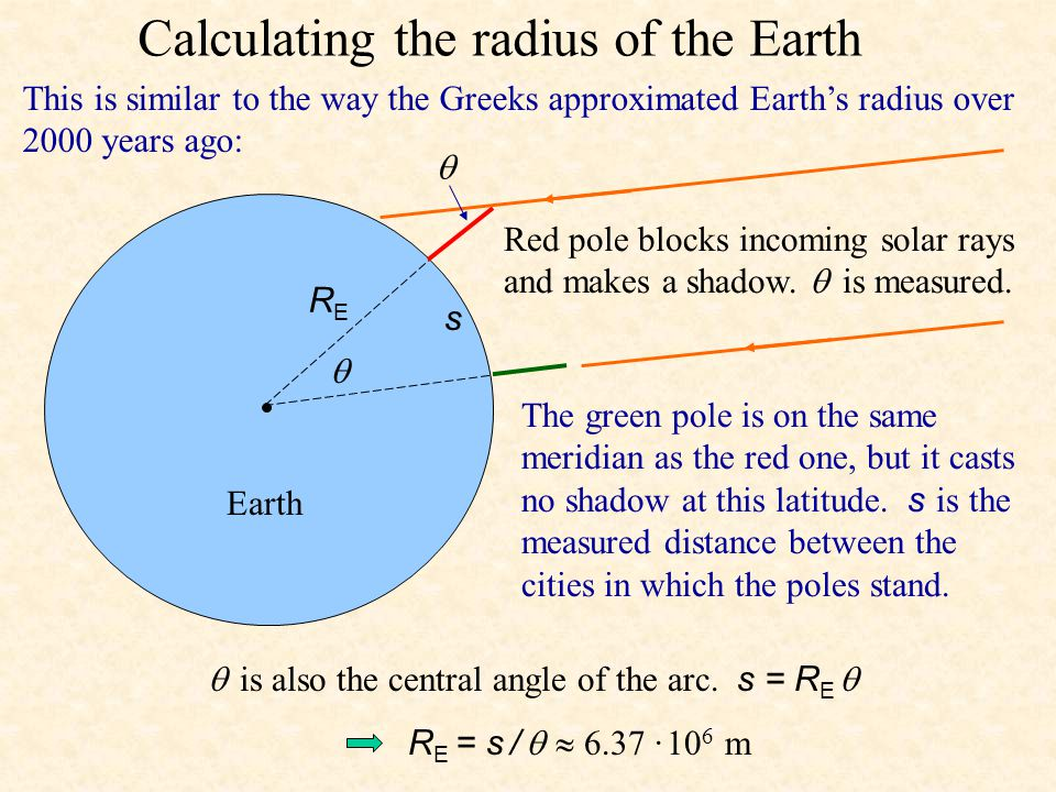 Calculating the radius of the Earth   RERE This is similar to the way the Greeks approximated Earth's radius over 2000 years ago: Red pole blocks incoming solar rays and makes a shadow.