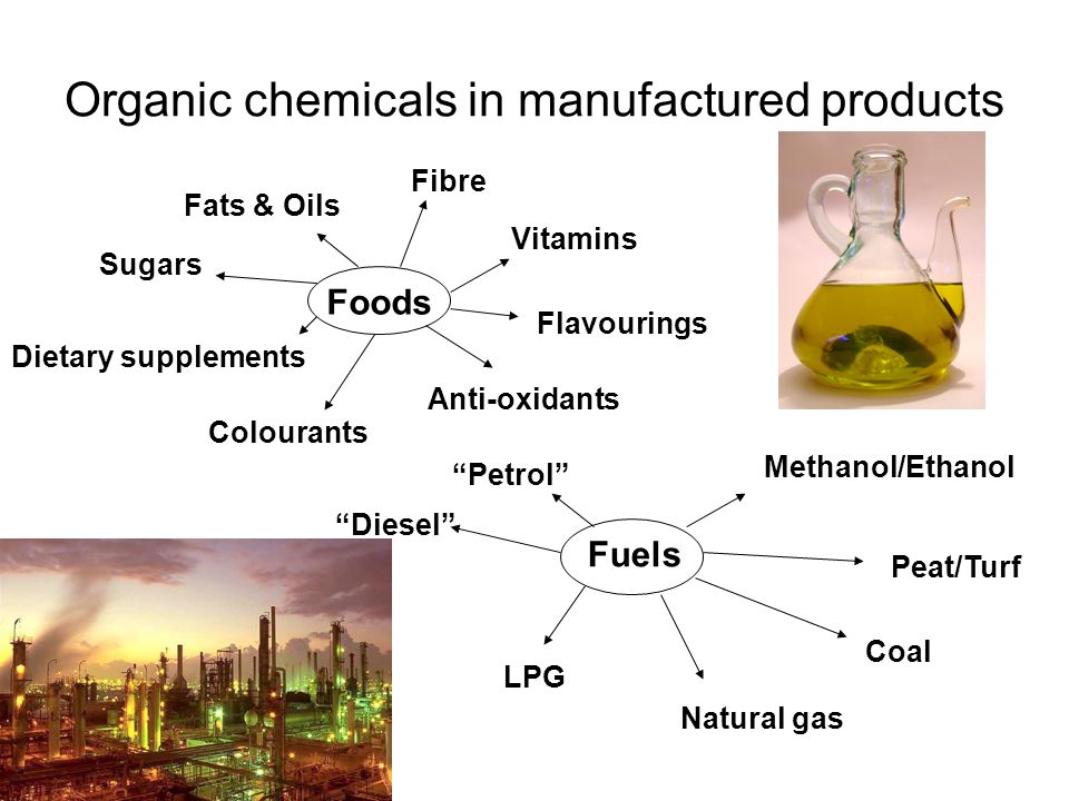 Organic chemicals in manufactured products Foods Sugars Fats & Oils Anti-oxidants Colourants Flavourings Vitamins Dietary supplements Fibre Fuels Petrol Diesel LPG Natural gas Coal Peat/Turf Methanol/Ethanol
