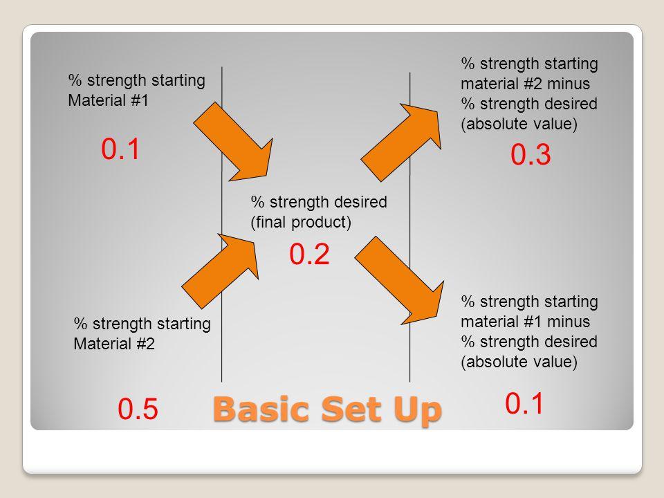Basic Set Up % strength starting Material #1 % strength starting Material #2 % strength desired (final product) % strength starting material #1 minus % strength desired (absolute value) % strength starting material #2 minus % strength desired (absolute value) 0.1 0.5 0.2 0.3 0.1