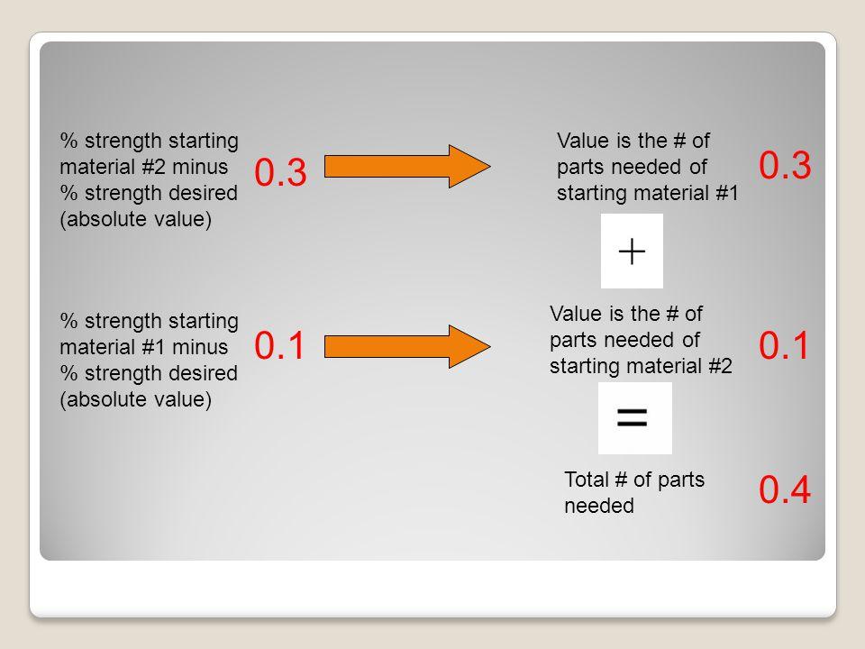 % strength starting material #2 minus % strength desired (absolute value) % strength starting material #1 minus % strength desired (absolute value) Value is the # of parts needed of starting material #1 Value is the # of parts needed of starting material #2 Total # of parts needed 0.3 0.1 0.3 0.4
