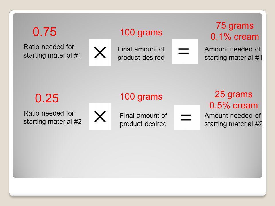 Ratio needed for starting material #1 Ratio needed for starting material #2 Final amount of product desired Amount needed of starting material #1 Amount needed of starting material #2 0.75 0.25 100 grams 75 grams 0.1% cream 25 grams 0.5% cream