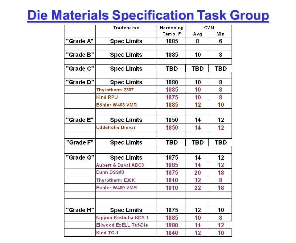 Die Materials Specification Task Group Lo Cr, Hi Mo Carpenter Pyrotough 780.401.450.005 max1.004.452.100.80