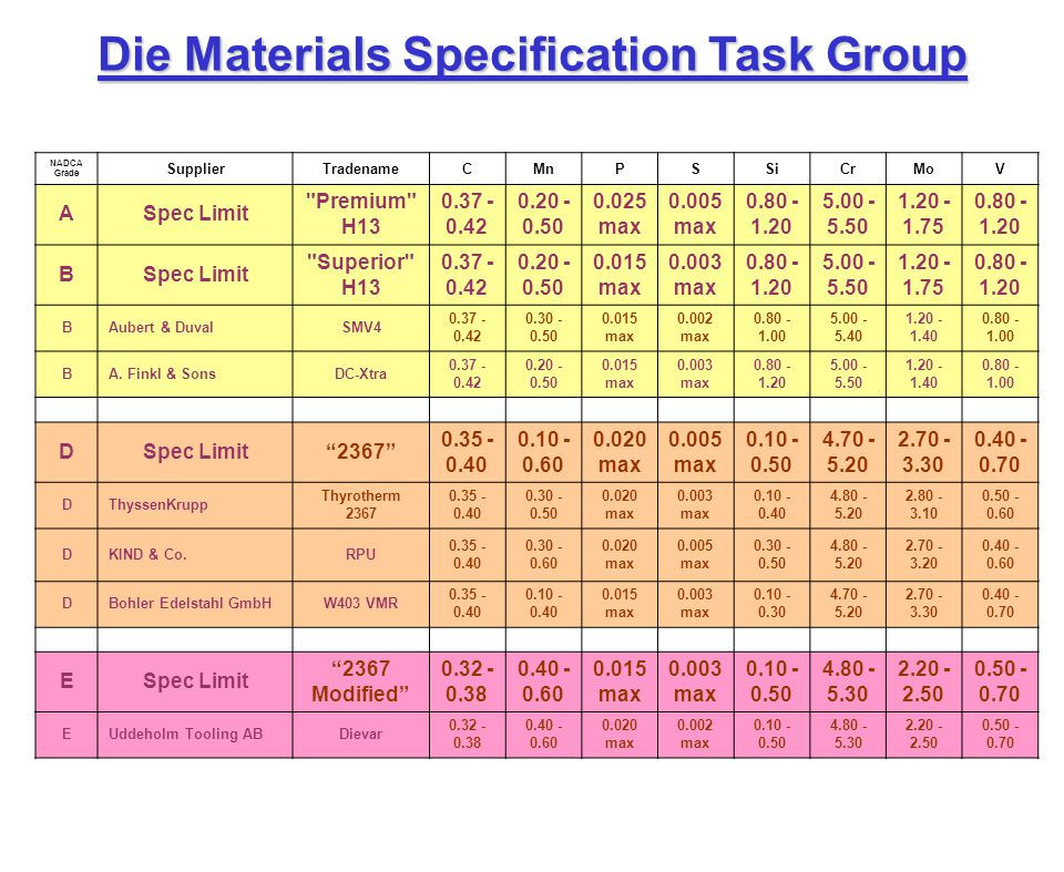 Die Materials Specification Task Group Lo Cr, Hi Mo Carpenter Pyrotough 780.401.450.005 max1.004.452.100.80 NADCA Grade SupplierTradenameCMnPSSiCrMoV ASpec Limit Premium H13 0.37 - 0.42 0.20 - 0.50 0.025 max 0.005 max 0.80 - 1.20 5.00 - 5.50 1.20 - 1.75 0.80 - 1.20 BSpec Limit Superior H13 0.37 - 0.42 0.20 - 0.50 0.015 max 0.003 max 0.80 - 1.20 5.00 - 5.50 1.20 - 1.75 0.80 - 1.20 BAubert & DuvalSMV4 0.37 - 0.42 0.30 - 0.50 0.015 max 0.002 max 0.80 - 1.00 5.00 - 5.40 1.20 - 1.40 0.80 - 1.00 BA.
