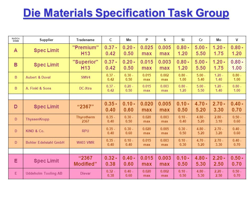 Die Materials Specification Task Group Lo Cr, Hi Mo Carpenter Pyrotough 780.401.450.005 max1.004.452.100.80 NADCA Grade SupplierTradenameCMnPSSiCrMoV ASpec Limit Premium H13 0.37 - 0.42 0.20 - 0.50 0.025 max 0.005 max 0.80 - 1.20 5.00 - 5.50 1.20 - 1.75 0.80 - 1.20 BSpec Limit Superior H13 0.37 - 0.42 0.20 - 0.50 0.015 max 0.003 max 0.80 - 1.20 5.00 - 5.50 1.20 - 1.75 0.80 - 1.00 BAubert & DuvalSMV4 0.37 - 0.42 0.30 - 0.50 0.015 max 0.002 max 0.80 - 1.00 5.00 - 5.40 1.20 - 1.40 0.80 - 1.00 BA.