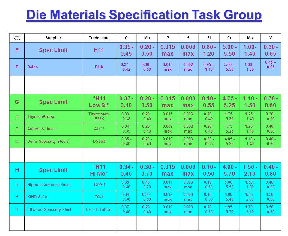 Die Materials Specification Task Group Lo Cr, Hi Mo Carpenter Pyrotough 780.401.450.005 max1.004.452.100.80 NADCA Grade SupplierTradenameCMnPSSiCrMoV FSpec LimitH11 0.35 - 0.45 0.20 - 0.50 0.015 max 0.003 max 0.80 - 1.20 5.00 - 5.50 1.00- 1.40 0.30 - 0.65 FDaidoDHA 0.37 – 0.42 0.30 – 0.50 0.015 max 0.002 max 0.95 – 1.15 5.00 – 5.50 1.00 – 1.30 0.45 – 0.65 GSpec Limit H11 Low Si 0.33 - 0.40 0.20 - 0.50 0.015 max 0.003 max 0.10 - 0.55 4.75 - 5.25 1.10 - 1.50 0.30 - 0.60 GThyssenKrupp Thyrotherm E38K 0.33 - 0.38 0.20 - 0.40 0.015 max 0.003 max 0.20 - 0.40 4.75 - 5.25 1.25 - 1.45 0.30 - 0.50 GAubert & DuvalADC3 0.34 - 0.39 0.20 - 0.40 0.009 max 0.002 max 0.20 - 0.40 4.75 - 5.25 1.20 - 1.40 0.40 - 0.60 GDunn Specialty SteelsDSS#3 0.35 - 0.40 0.20 - 0.40 0.010 max 0.003 max 0.20 - 0.55 4.85 - 5.25 1.10 - 1.40 0.40 - 0.60 HSpec Limit H11 Hi Mo 0.34 - 0.40 0.30 - 0.70 0.015 max 0.003 max 0.10 - 0.50 4.90 - 5.70 1.50 - 2.10 0.40 - 0.80 HNippon Koshuha Steel.