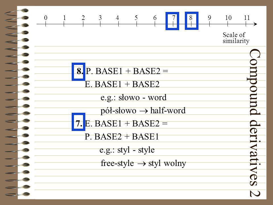 Compound derivatives 2 8. P. BASE1 + BASE2 = E. BASE1 + BASE2 e.g.: słowo - word pół-słowo  half-word 7. E. BASE1 + BASE2 = P. BASE2 + BASE1 e.g.: st