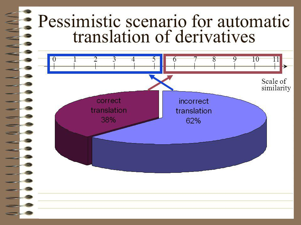 Pessimistic scenario for automatic translation of derivatives Scale of similarity 0 1 2 3 4 5 6 7 8 9 10 11