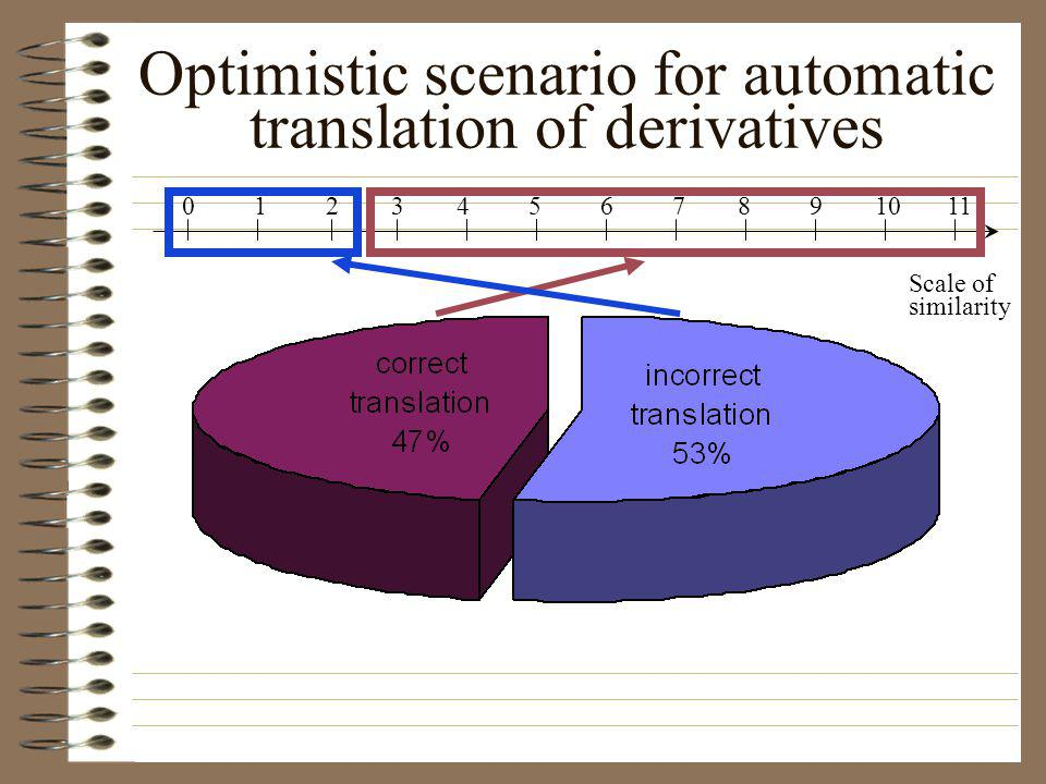 Optimistic scenario for automatic translation of derivatives Scale of similarity 0 1 2 3 4 5 6 7 8 9 10 11