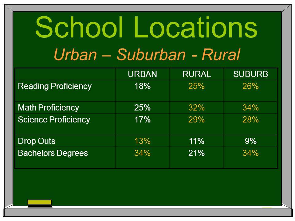 URBANRURALSUBURB Reading Proficiency18%25%26% Math Proficiency25%32%34% Science Proficiency17%29%28% Drop Outs13%11%9% Bachelors Degrees34%21%34% School Locations Urban – Suburban - Rural