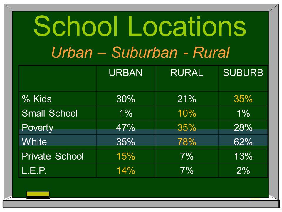 URBANRURALSUBURB % Kids30%21%35% Small School1%10%1% Poverty47%35%28% White35%78%62% Private School15%7%13% L.E.P.14%7%2% School Locations Urban – Suburban - Rural