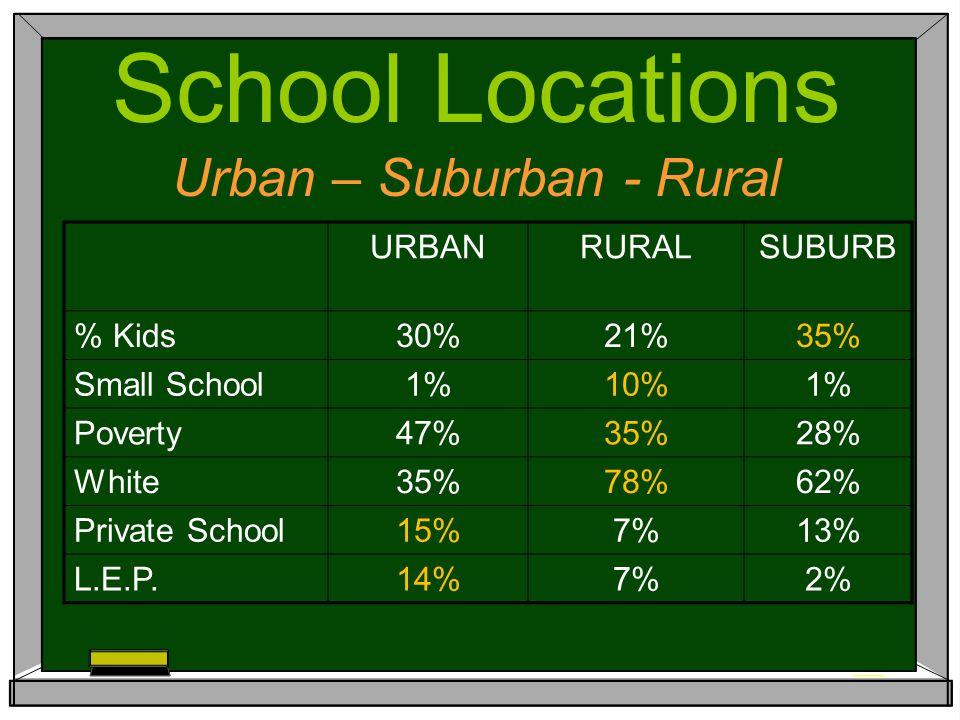 URBANRURALSUBURB Parents - Events65%79%72% Parents Volunteer38%42%45% Dad Some College76%63%76% High Expectations70%58%75% Parents – Library48%38%47% Parents – Museum22%15%21% School Locations Urban – Suburban - Rural