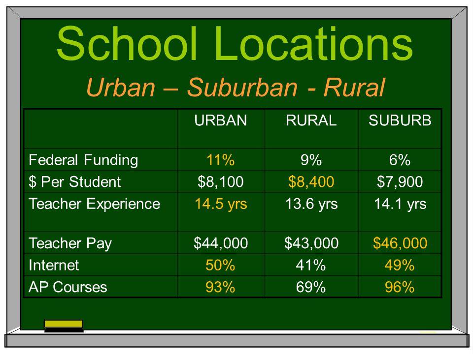 URBANRURALSUBURB Federal Funding11%9%6% $ Per Student$8,100$8,400$7,900 Teacher Experience14.5 yrs13.6 yrs14.1 yrs Teacher Pay$44,000$43,000$46,000 Internet50%41%49% AP Courses93%69%96% School Locations Urban – Suburban - Rural
