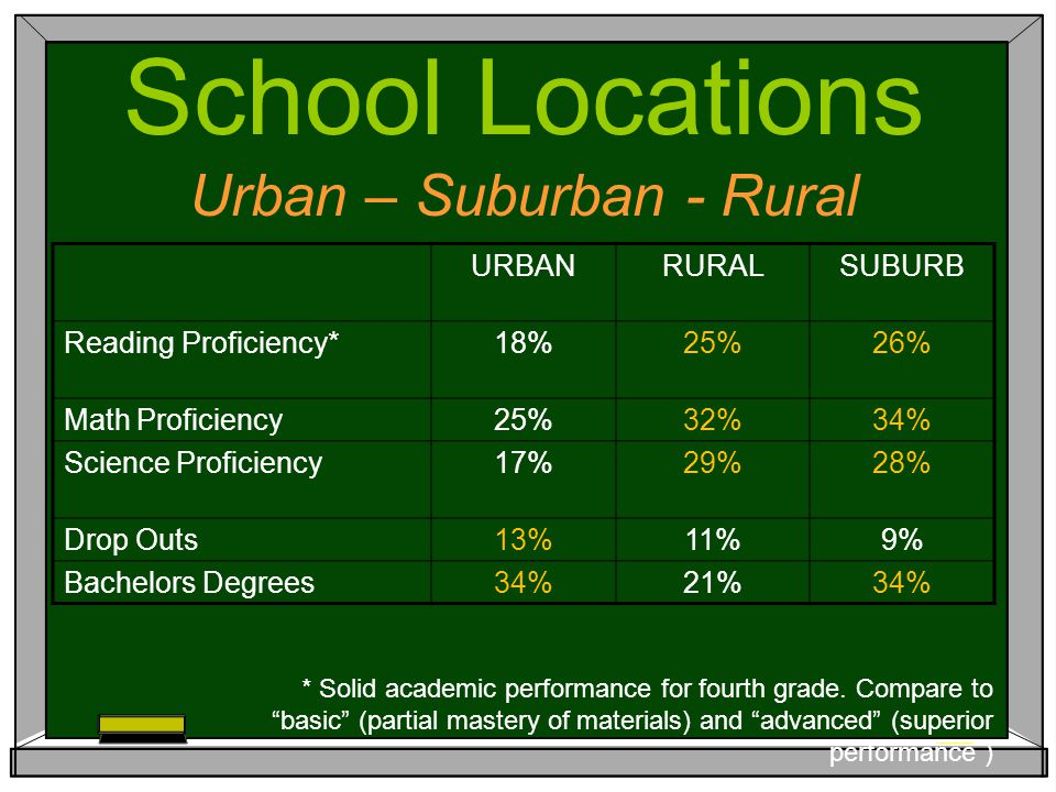 URBANRURALSUBURB Reading Proficiency*18%25%26% Math Proficiency25%32%34% Science Proficiency17%29%28% Drop Outs13%11%9% Bachelors Degrees34%21%34% School Locations Urban – Suburban - Rural * Solid academic performance for fourth grade.