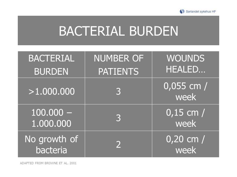 BACTERIAL BURDEN BACTERIAL BURDEN NUMBER OF PATIENTS WOUNDS HEALED… >1.000.0003 0,055 cm / week 100.000 – 1.000.000 3 0,15 cm / week No growth of bacteria 2 0,20 cm / week ADAPTED FROM BROWNE ET AL.