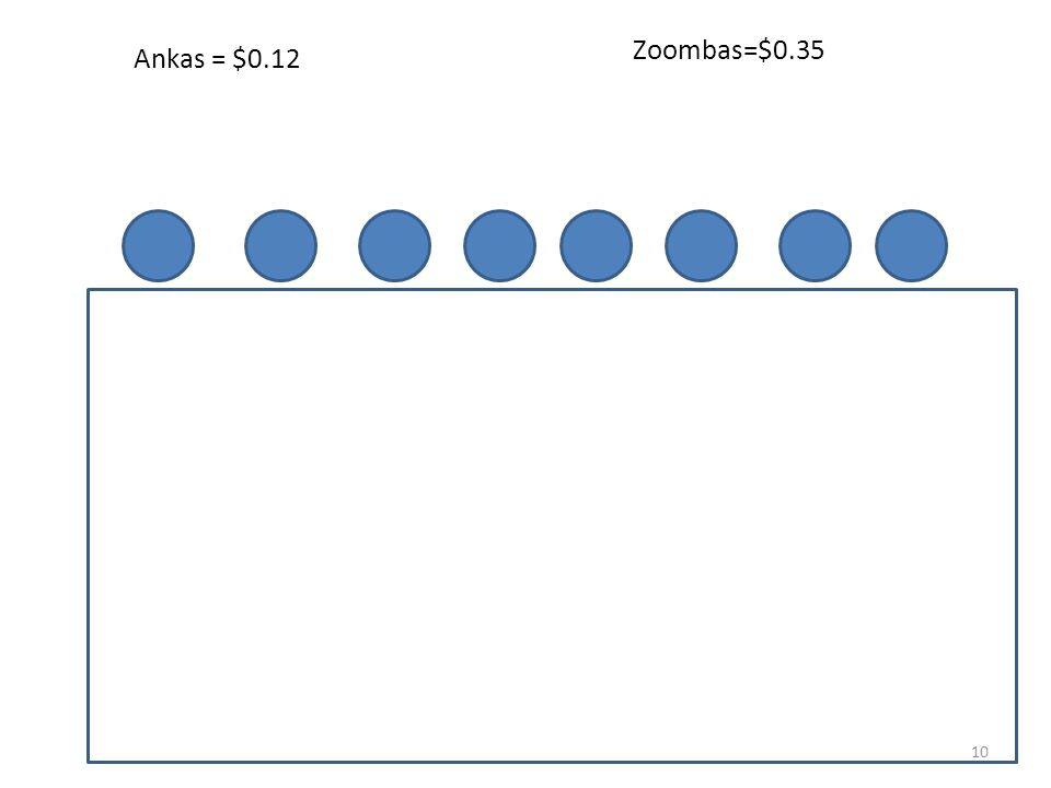 Zoombas Ankas 9 A 8 −A Total # of Ankas + Total # of Zoombas = Total # of Coins