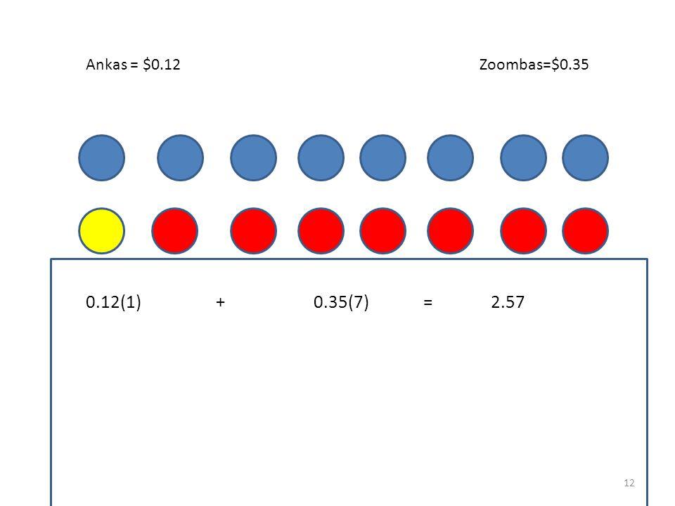 Zoombas=$0.35Ankas = $0.12 11