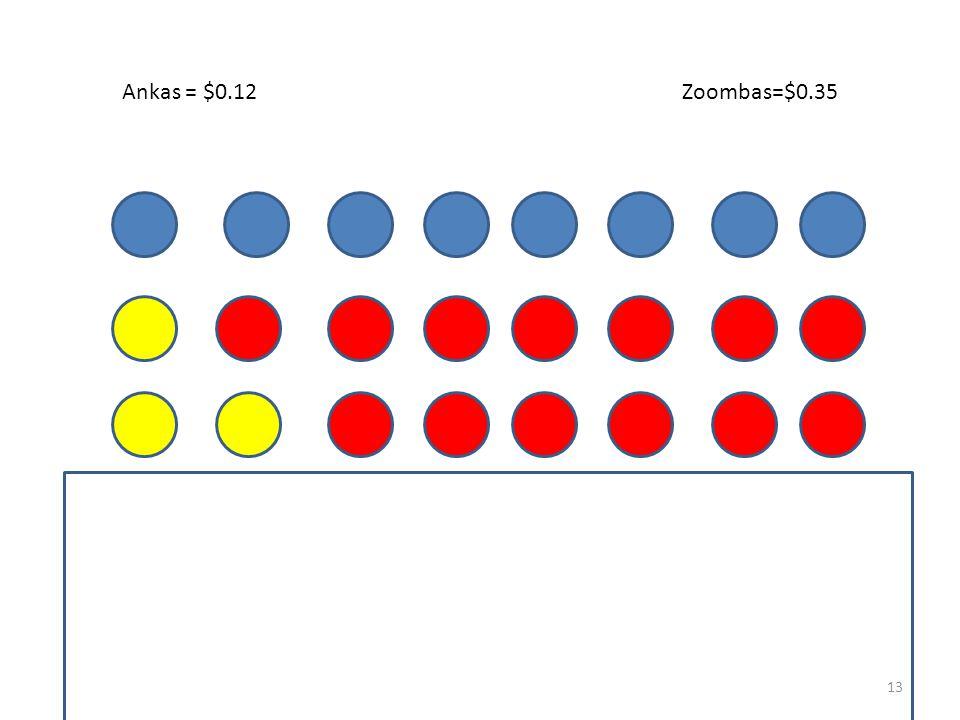 Zoombas=$0.35Ankas = $0.12 0.12(1) + 0.35(7)=2.57 12