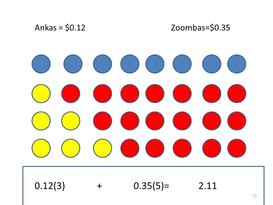 Zoombas=$0.35Ankas = $0.12 0.12(2) + 0.35(6)=2.34 14